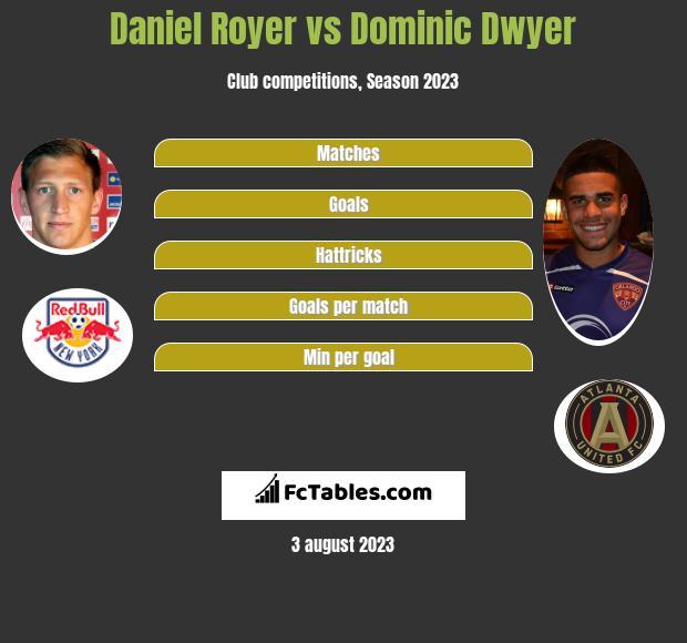 Daniel Royer vs Dominic Dwyer h2h player stats