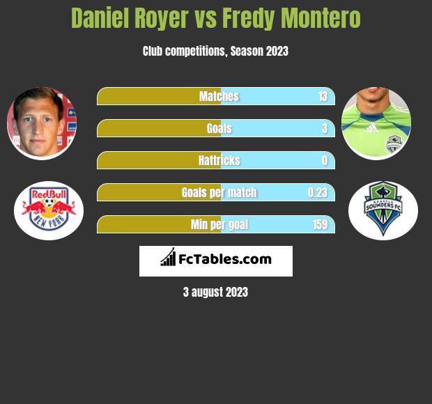 Daniel Royer vs Fredy Montero h2h player stats