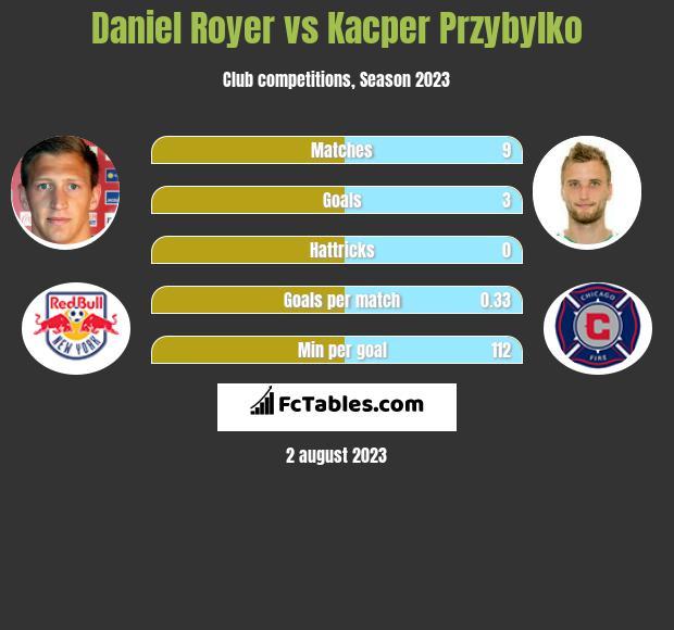 Daniel Royer vs Kacper Przybyłko h2h player stats