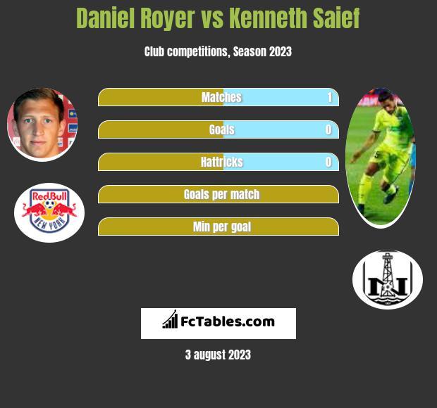 Daniel Royer vs Kenneth Saief h2h player stats