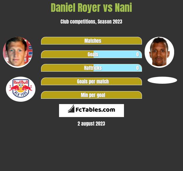 Daniel Royer vs Nani h2h player stats