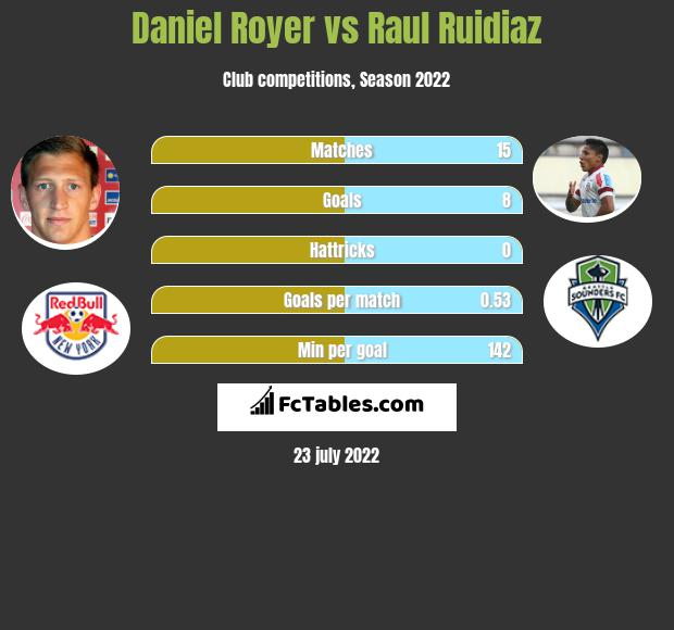 Daniel Royer vs Raul Ruidiaz h2h player stats