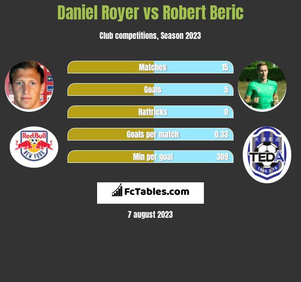 Daniel Royer vs Robert Beric h2h player stats