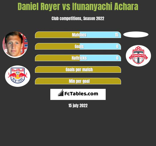 Daniel Royer vs Ifunanyachi Achara infographic