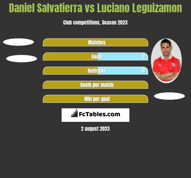 Daniel Salvatierra vs Luciano Leguizamon h2h player stats