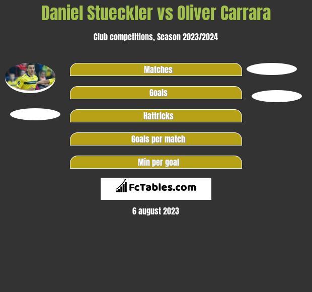 Daniel Stueckler vs Oliver Carrara h2h player stats