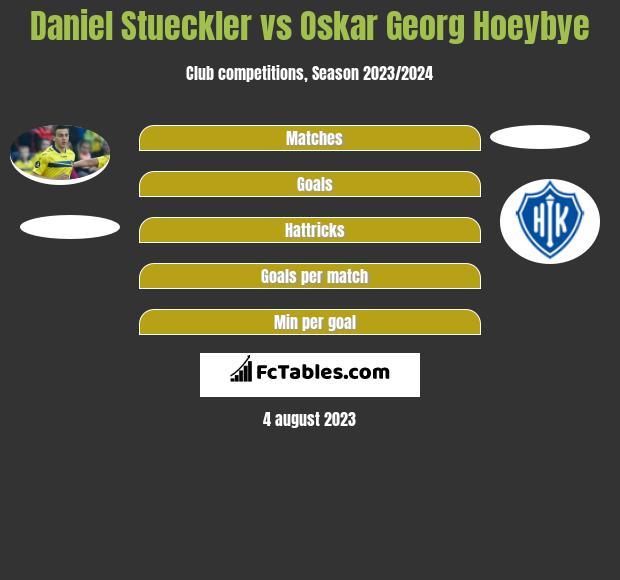 Daniel Stueckler vs Oskar Georg Hoeybye h2h player stats