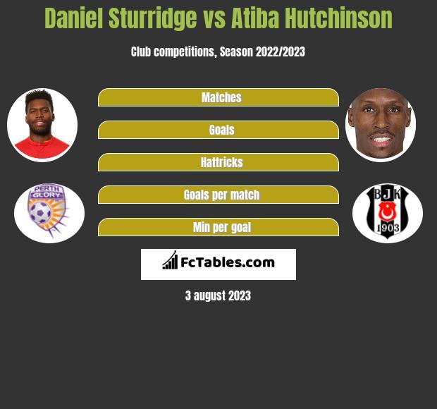 Daniel Sturridge vs Atiba Hutchinson infographic