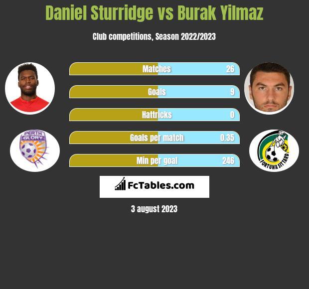Daniel Sturridge vs Burak Yilmaz infographic