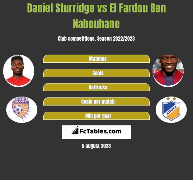 Daniel Sturridge vs El Fardou Ben Nabouhane h2h player stats