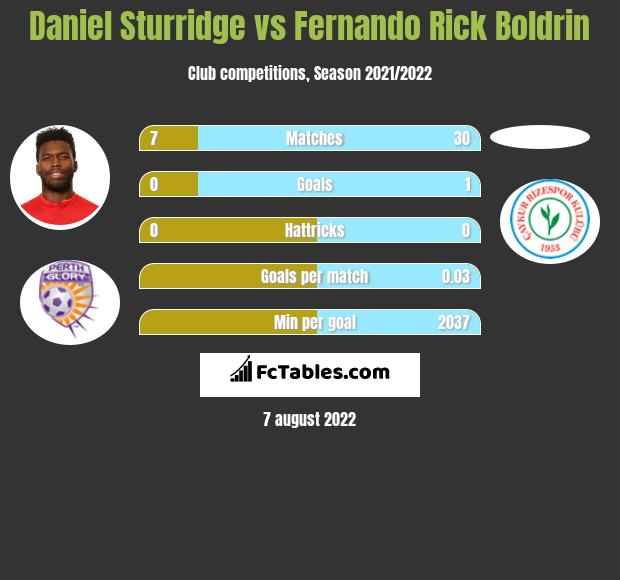 Daniel Sturridge infographic statistics for Trabzonspor