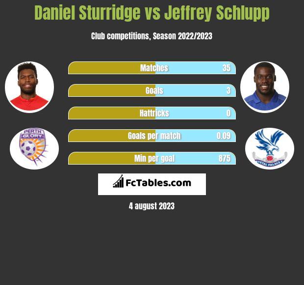 Daniel Sturridge vs Jeffrey Schlupp infographic