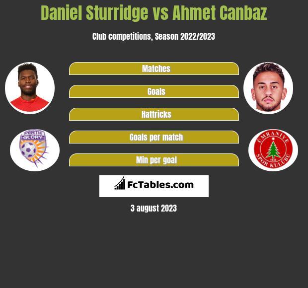 Daniel Sturridge vs Ahmet Canbaz infographic