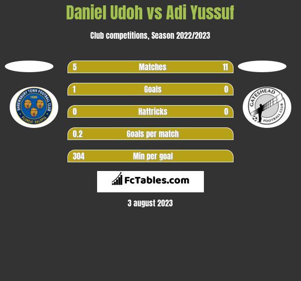 Daniel Udoh vs Adi Yussuf h2h player stats