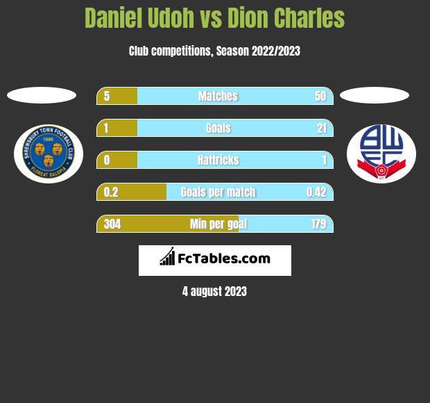 Daniel Udoh vs Dion Charles h2h player stats