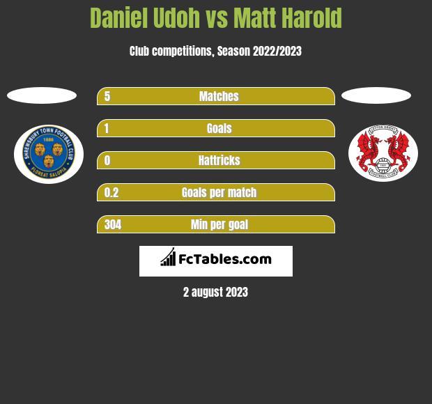 Daniel Udoh vs Matt Harold h2h player stats
