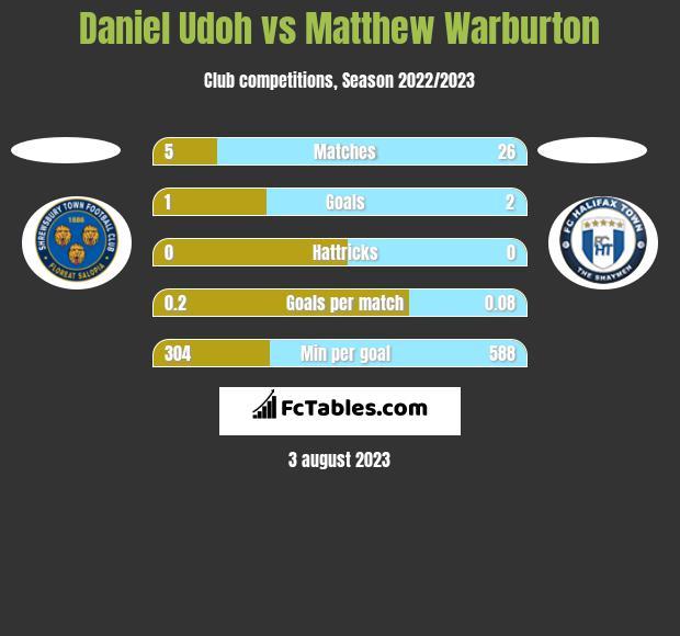 Daniel Udoh vs Matthew Warburton h2h player stats