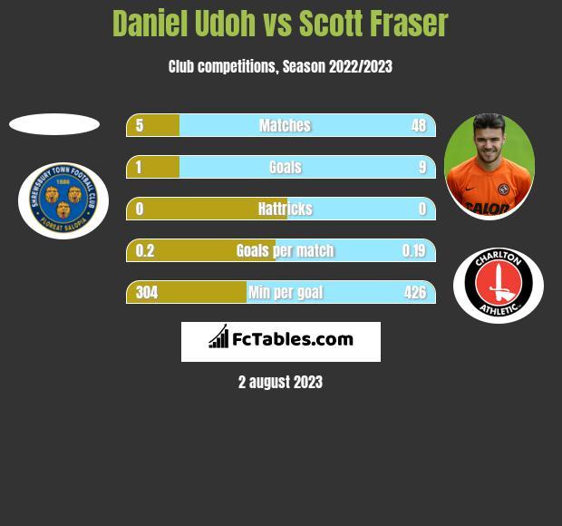 Daniel Udoh vs Scott Fraser h2h player stats