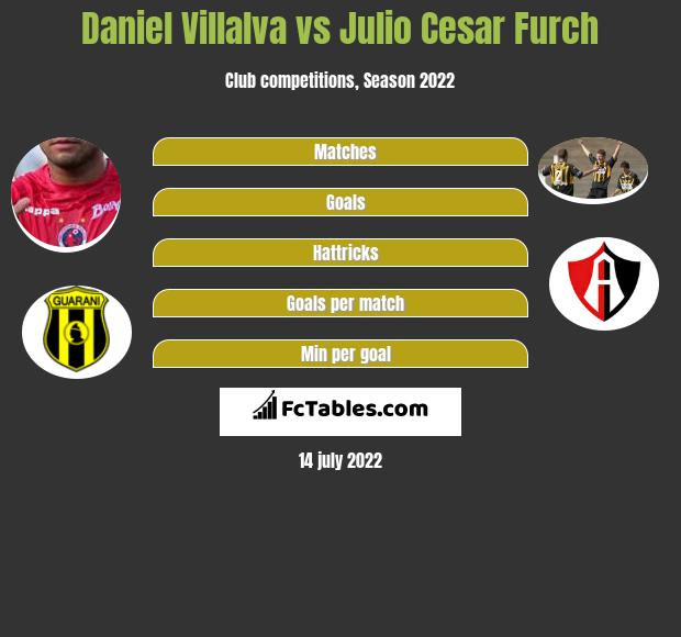 Daniel Villalva vs Julio Cesar Furch infographic
