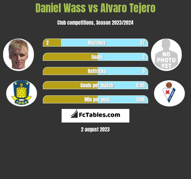 Daniel Wass vs Alvaro Tejero infographic