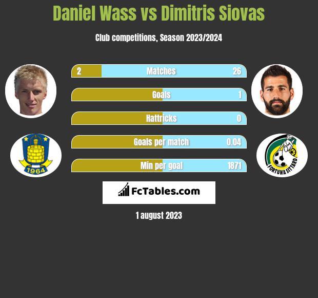 Daniel Wass vs Dimitris Siovas infographic