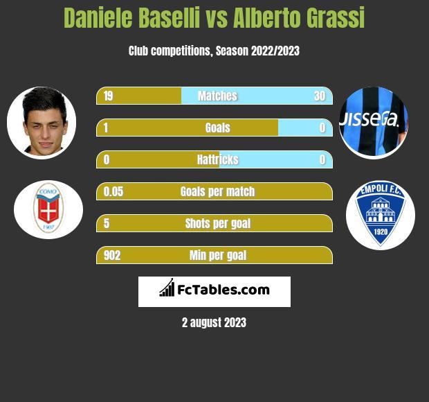 Daniele Baselli vs Alberto Grassi infographic