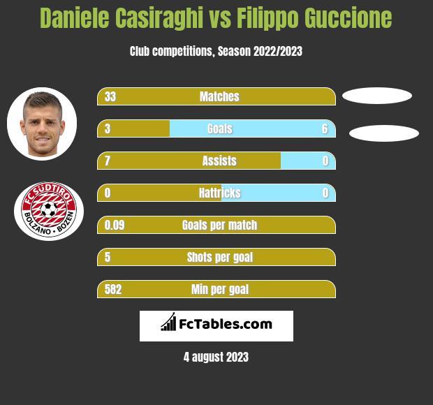 Daniele Casiraghi vs Filippo Guccione h2h player stats