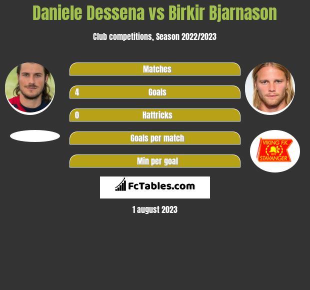 Daniele Dessena vs Birkir Bjarnason infographic