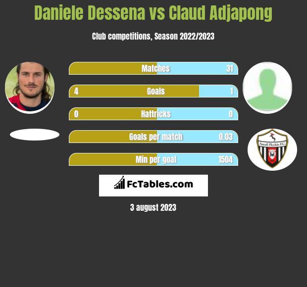 Daniele Dessena vs Claud Adjapong infographic