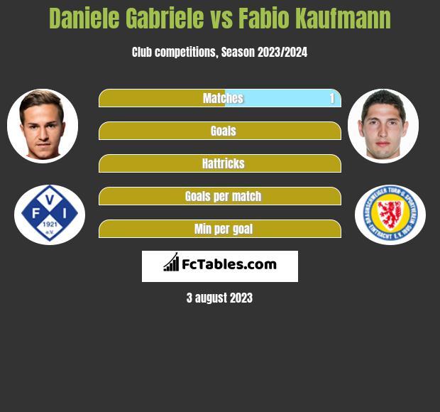 Daniele Gabriele vs Fabio Kaufmann h2h player stats