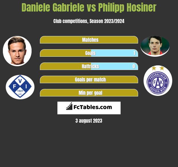 Daniele Gabriele vs Philipp Hosiner h2h player stats