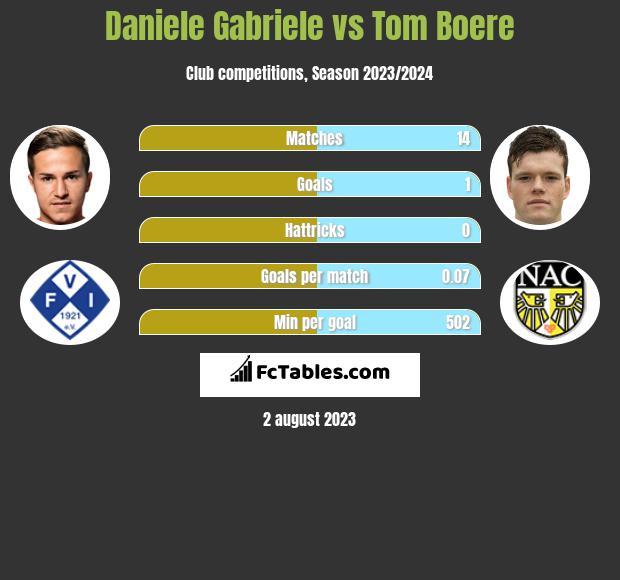 Daniele Gabriele vs Tom Boere h2h player stats