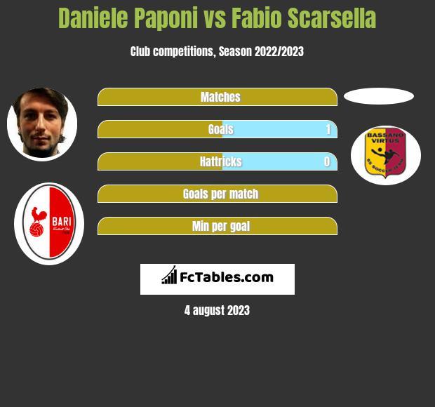 Daniele Paponi vs Fabio Scarsella h2h player stats