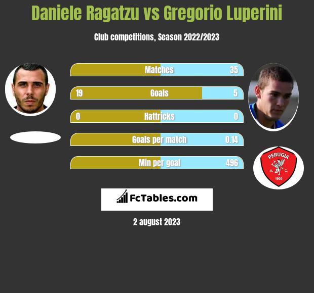 Daniele Ragatzu vs Gregorio Luperini h2h player stats