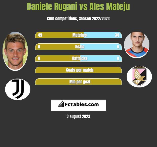 Daniele Rugani vs Ales Mateju infographic