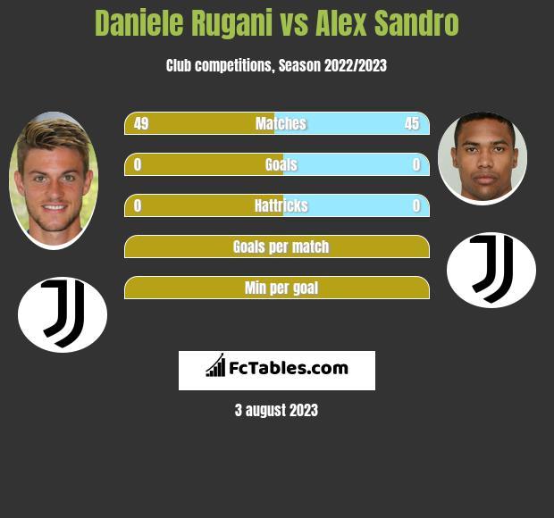 Daniele Rugani vs Alex Sandro infographic