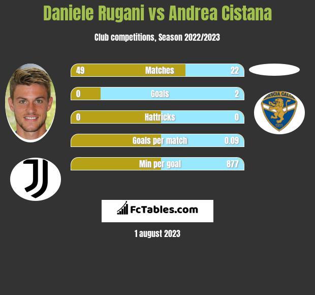 Daniele Rugani vs Andrea Cistana infographic