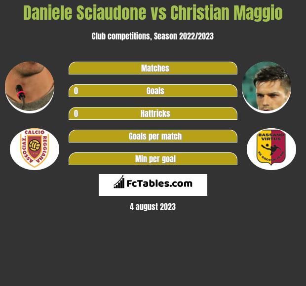 Daniele Sciaudone vs Christian Maggio h2h player stats