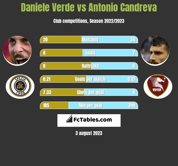 Daniele Verde vs Antonio Candreva h2h player stats