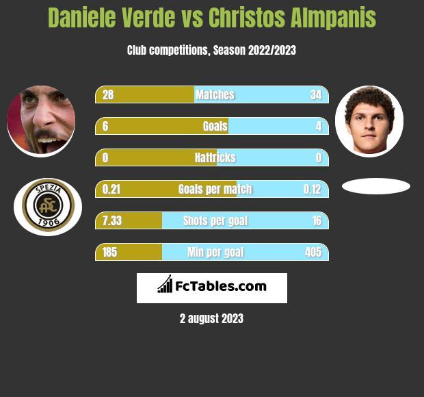 Daniele Verde vs Christos Almpanis infographic