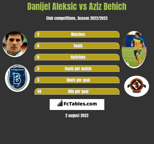 Danijel Aleksic vs Aziz Behich infographic