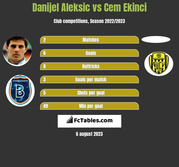 Danijel Aleksic vs Cem Ekinci h2h player stats