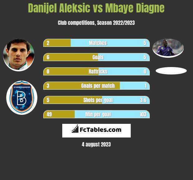 Danijel Aleksic vs Mbaye Diagne h2h player stats