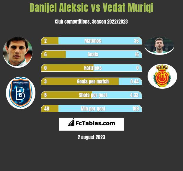 Danijel Aleksic vs Vedat Muriqi h2h player stats