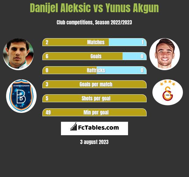Danijel Aleksić vs Yunus Akgun h2h player stats
