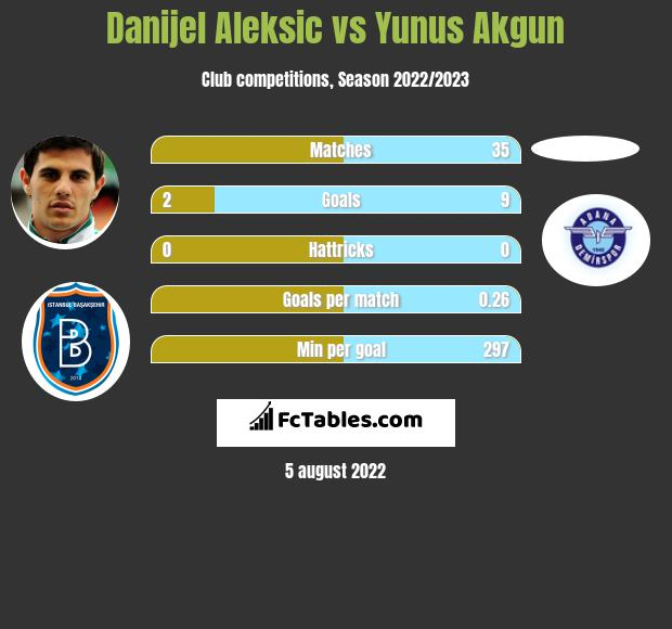 Danijel Aleksic vs Yunus Akgun h2h player stats
