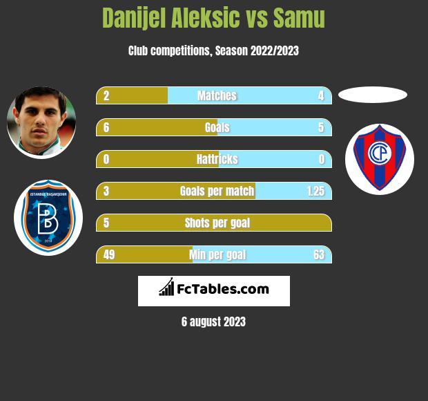 Danijel Aleksic vs Samu h2h player stats