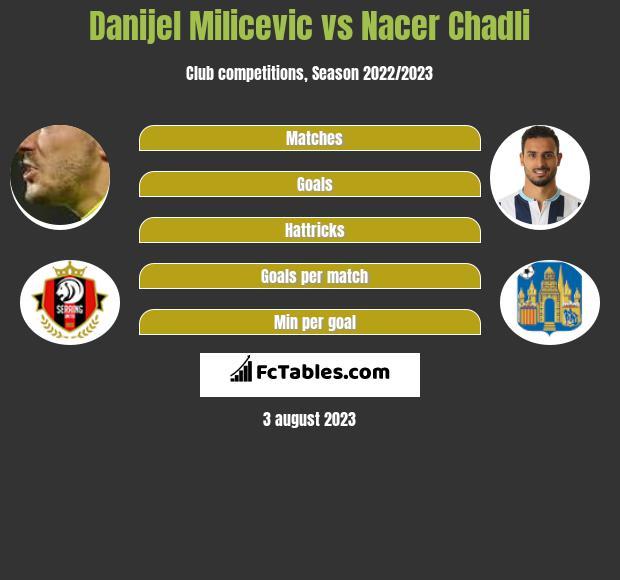 Danijel Milicevic vs Nacer Chadli h2h player stats