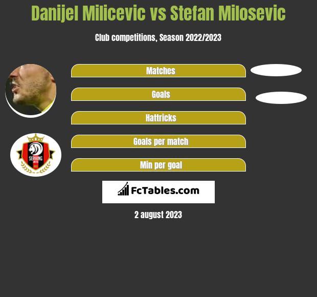 Danijel Milicevic vs Stefan Milosevic infographic