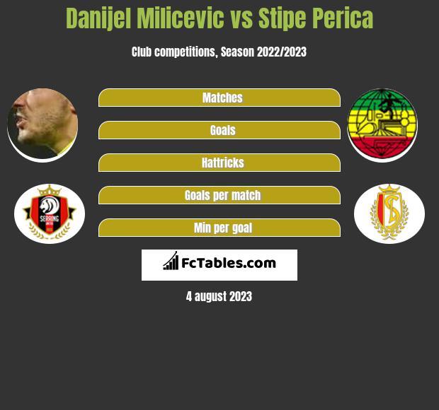 Danijel Milicevic vs Stipe Perica h2h player stats